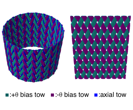 Modeling of braided composites